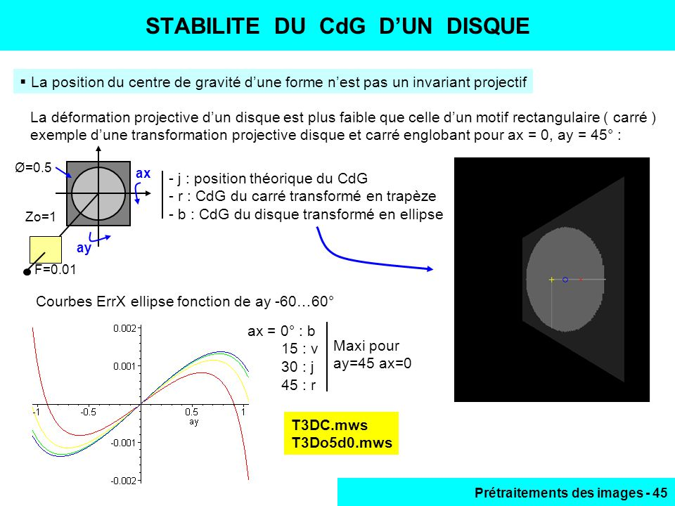 Prétraitements des images - 45 STABILITE DU CdG D'UN DISQUE  La position du centre de gravité d'une forme n'est pas un invariant projectif La déformation projective d'un disque est plus faible que celle d'un motif rectangulaire ( carré ) exemple d'une transformation projective disque et carré englobant pour ax = 0, ay = 45° : - j : position théorique du CdG - r : CdG du carré transformé en trapèze - b : CdG du disque transformé en ellipse ax ay Ø=0.5 F=0.01 Zo=1 Courbes ErrX ellipse fonction de ay -60…60° T3DC.mws T3Do5d0.mws ax = 0° : b 15 : v 30 : j 45 : r Maxi pour ay=45 ax=0