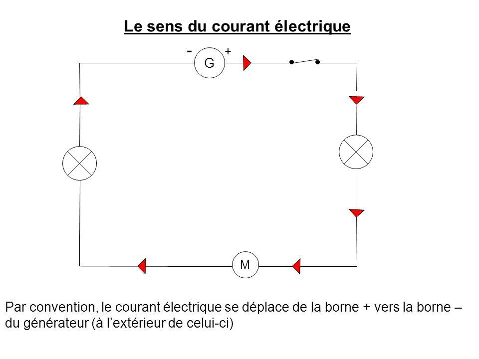 Le sens du courant électrique G - + M Par convention, le courant électrique se déplace de la borne + vers la borne – du générateur (à l'extérieur de celui-ci)