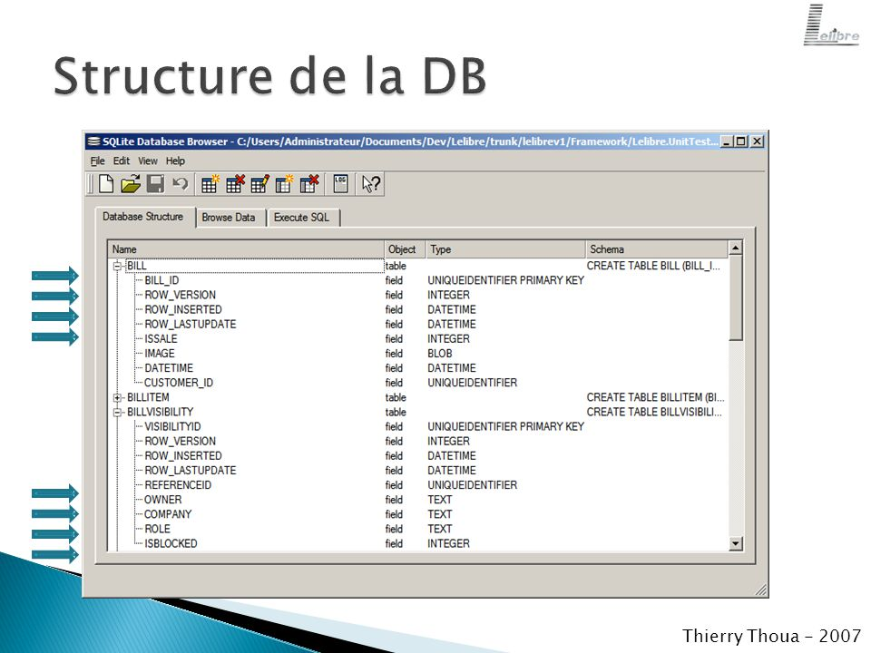  1..N Module(s) ◦ ModuleAction  CanRun ◦ ModuleView  LevelAccess  CanRead  CanModify  CanAdd  CanDelete Thierry Thoua - 2007