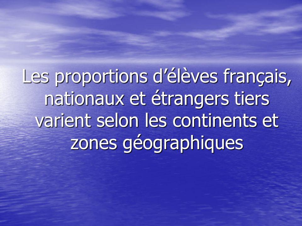 Les proportions d'élèves français, nationaux et étrangers tiers varient selon les continents et zones géographiques Les proportions d'élèves français, nationaux et étrangers tiers varient selon les continents et zones géographiques