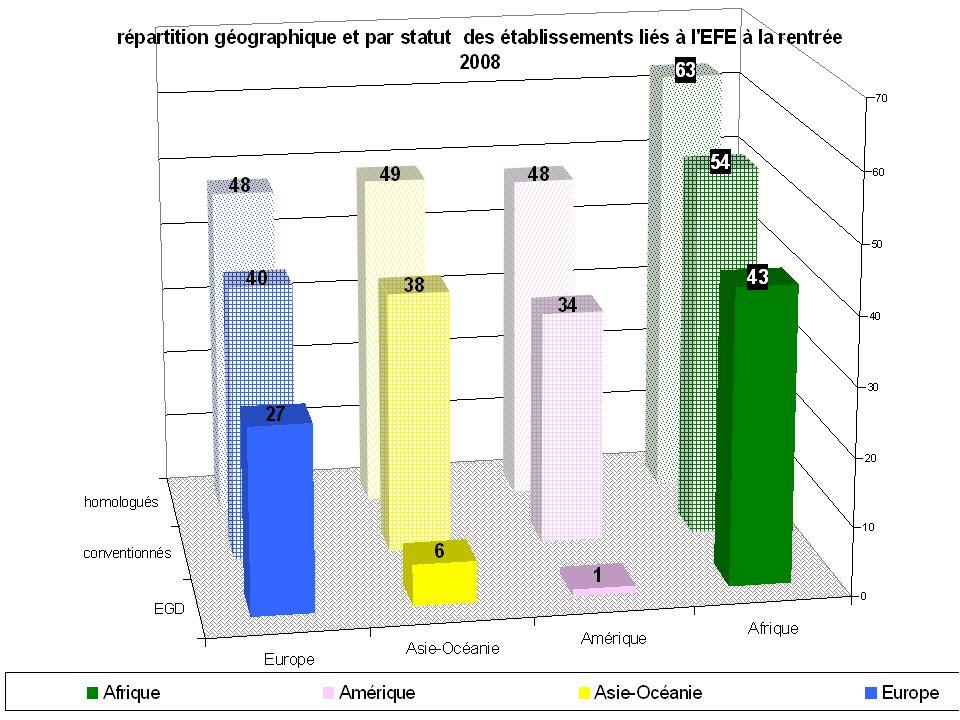 Les 243 établissements du réseau de l'AEFE accueillent à la rentrée 2008, 174 253 élèves, soit 6 906 (+4,13%) de plus qu'à la rentrée précédente.