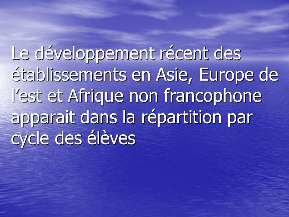 Le développement récent des établissements en Asie, Europe de l'est et Afrique non francophone apparait dans la répartition par cycle des élèves