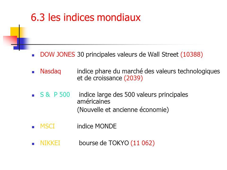 6.3 les indices mondiaux DOW JONES30 principales valeurs de Wall Street (10388) Nasdaq indice phare du marché des valeurs technologiques et de croissa