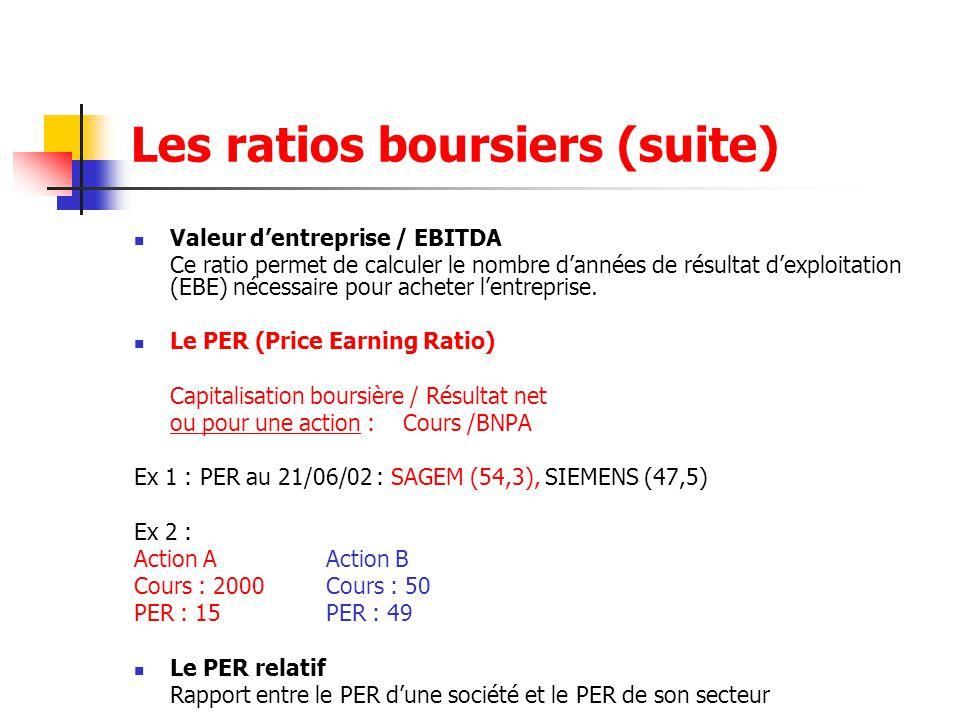 Les ratios boursiers (suite) Valeur d'entreprise / EBITDA Ce ratio permet de calculer le nombre d'années de résultat d'exploitation (EBE) nécessaire p