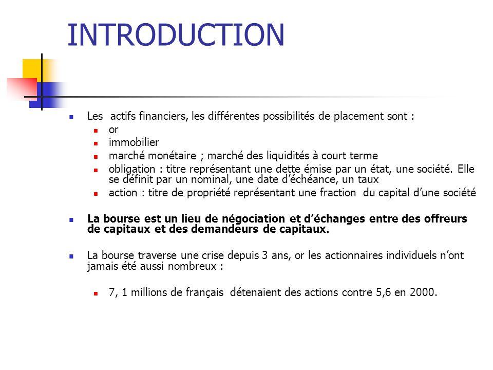 INTRODUCTION Les actifs financiers, les différentes possibilités de placement sont : or immobilier marché monétaire ; marché des liquidités à court te