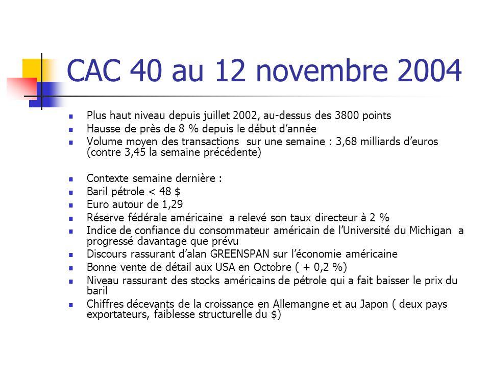 CAC 40 au 12 novembre 2004 Plus haut niveau depuis juillet 2002, au-dessus des 3800 points Hausse de près de 8 % depuis le début d'année Volume moyen