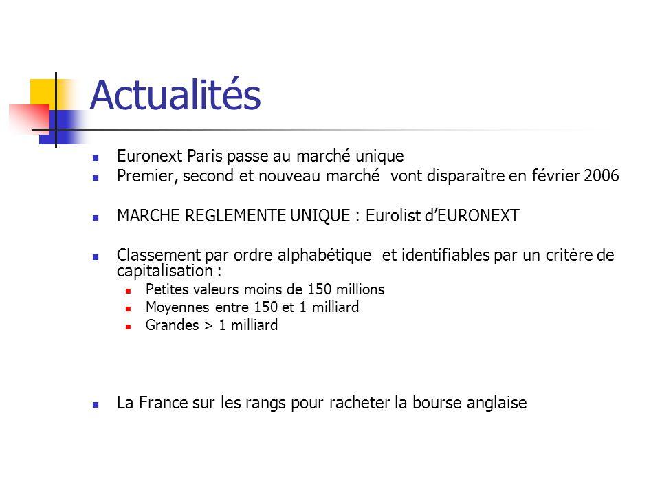 Actualités Euronext Paris passe au marché unique Premier, second et nouveau marché vont disparaître en février 2006 MARCHE REGLEMENTE UNIQUE : Eurolis
