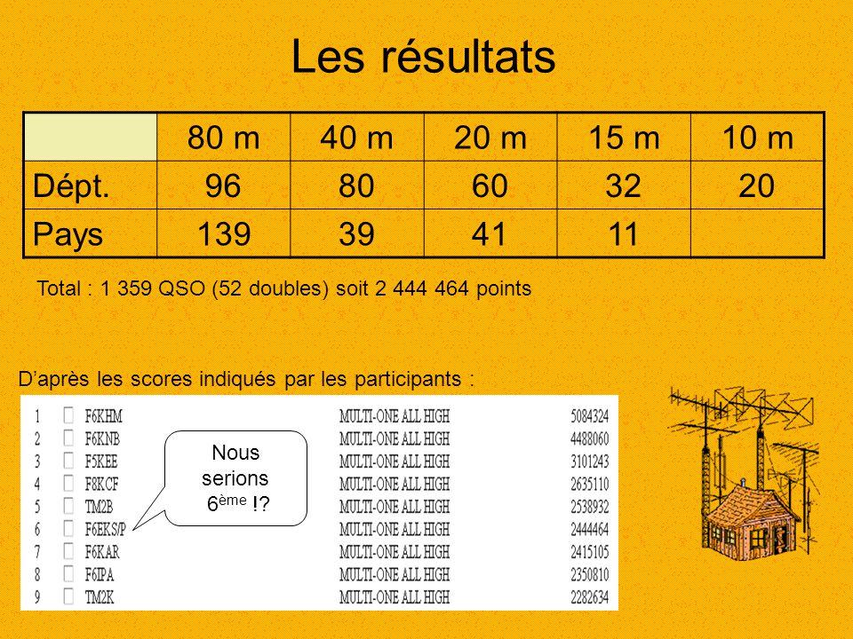 Les résultats 80 m40 m20 m15 m10 m Dépt.9680603220 Pays139394111 Total : 1 359 QSO (52 doubles) soit 2 444 464 points Nous serions 6 ème !? D'après le