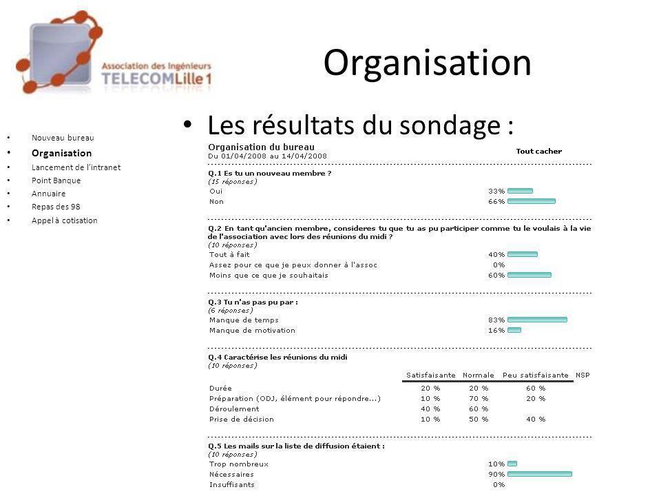 Organisation Les résultats du sondage : Nouveau bureau Organisation Lancement de l'intranet Point Banque Annuaire Repas des 98 Appel à cotisation