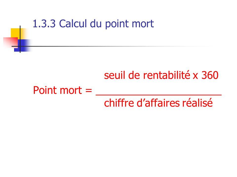1.3.3 Calcul du point mort seuil de rentabilité x 360 Point mort = ______________________ chiffre d'affaires réalisé