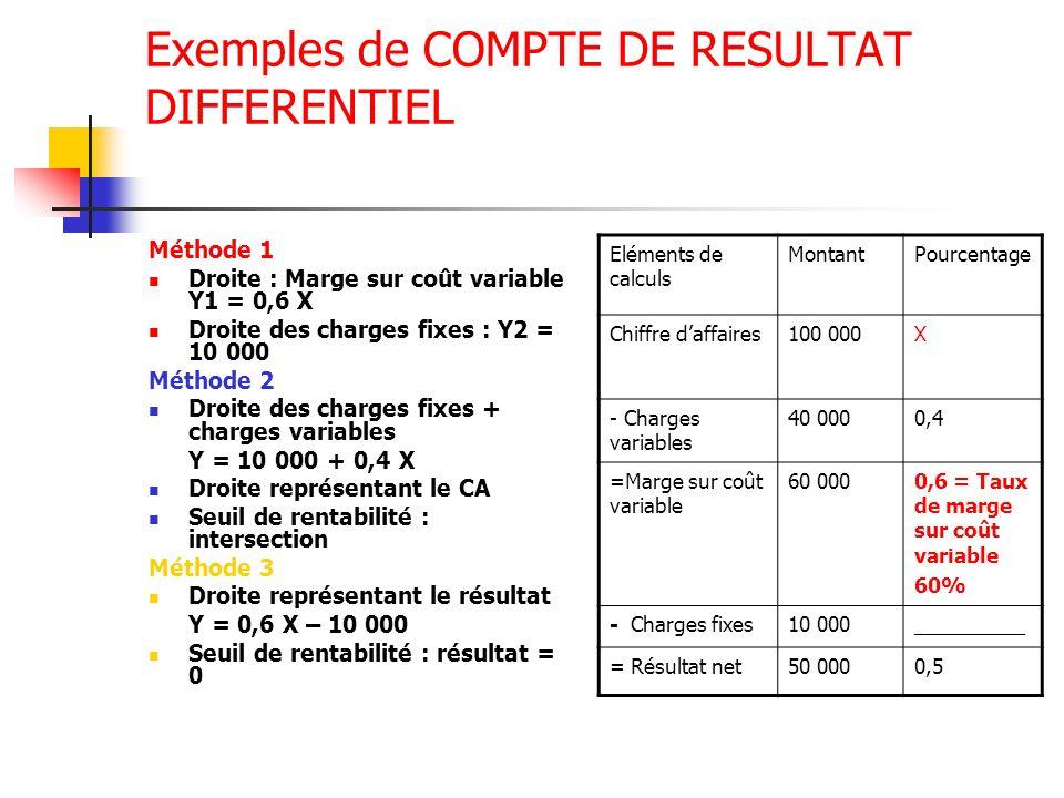 Exemples de COMPTE DE RESULTAT DIFFERENTIEL Méthode 1 Droite : Marge sur coût variable Y1 = 0,6 X Droite des charges fixes : Y2 = 10 000 Méthode 2 Dro