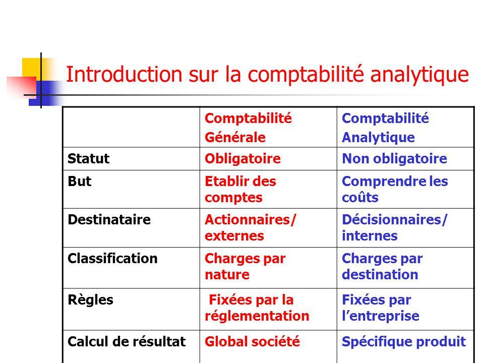 Introduction sur la comptabilité analytique Comptabilité Générale Comptabilité Analytique StatutObligatoireNon obligatoire ButEtablir des comptes Comp