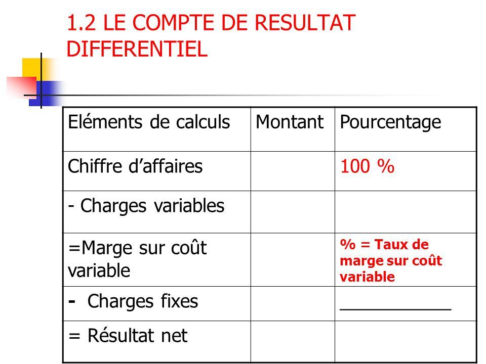 1.2 LE COMPTE DE RESULTAT DIFFERENTIEL Eléments de calculsMontantPourcentage Chiffre d'affaires100 % - Charges variables =Marge sur coût variable % =