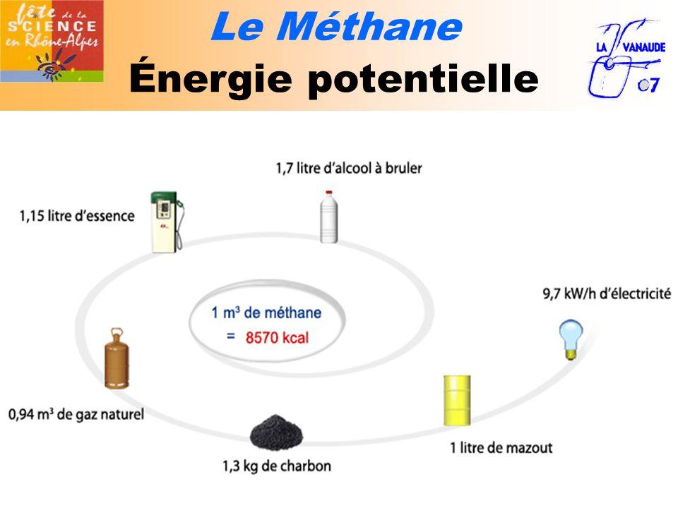 Le Méthane Énergie potentielle
