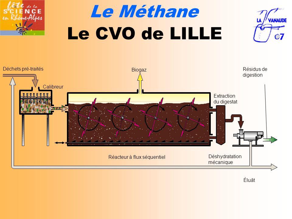 Le Méthane Le CVO de LILLE Biogaz Déchets pré-traités Calibreur Réacteur à flux séquentiel Extraction du digestat Éluât Déshydratation mécanique Résidus de digestion
