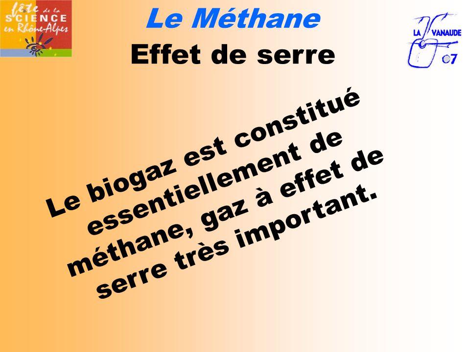 Effet de serre Le biogaz est constitué essentiellement de méthane, gaz à effet de serre très important.