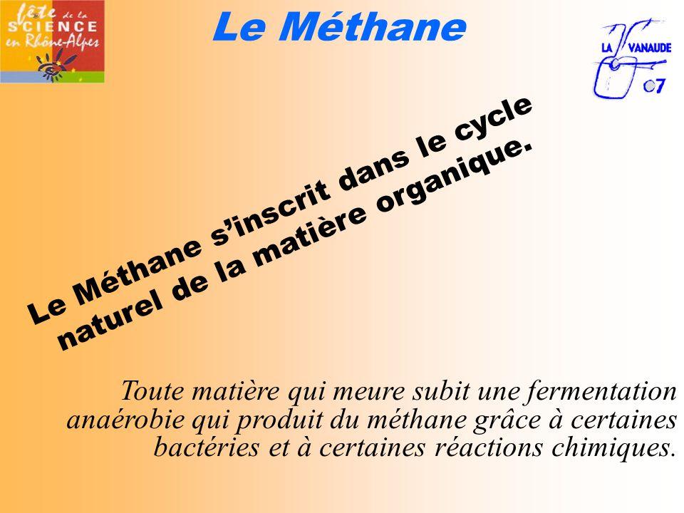 Le Méthane Toute matière qui meure subit une fermentation anaérobie qui produit du méthane grâce à certaines bactéries et à certaines réactions chimiques.