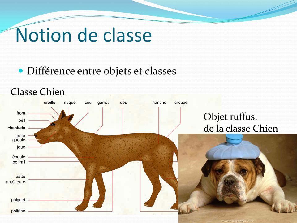 Notion de classe Différence entre objets et classes Classe Chien Objet ruffus, de la classe Chien