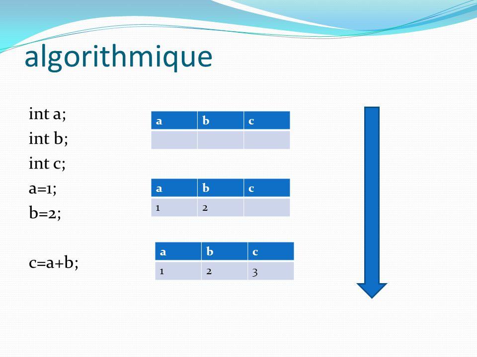 algorithmique int a; int b; int c; a=1; b=2; c=a+b; abc abc 12 abc 123