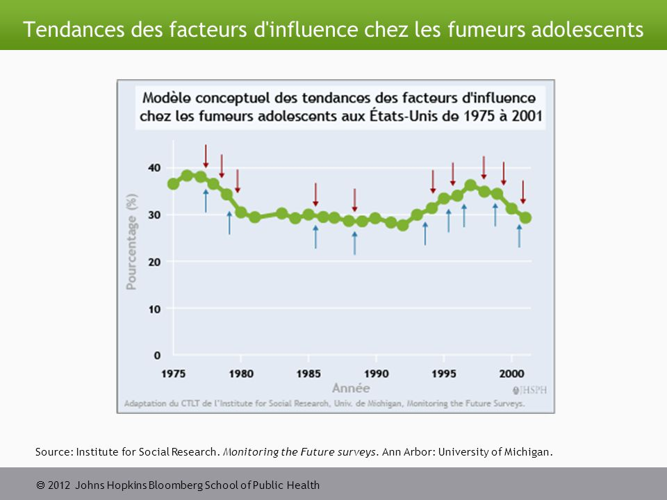  2012 Johns Hopkins Bloomberg School of Public Health Tendances des facteurs d influence chez les fumeurs adolescents Source: Institute for Social Research.