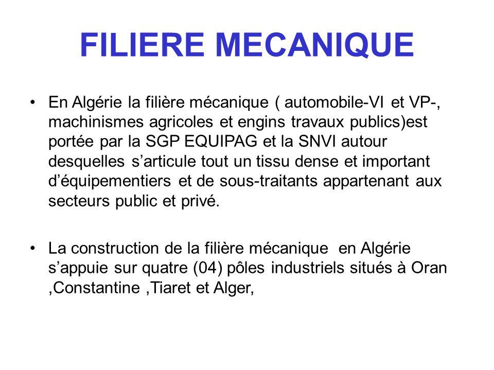FILIERE MECANIQUE En Algérie la filière mécanique ( automobile-VI et VP-, machinismes agricoles et engins travaux publics)est portée par la SGP EQUIPA