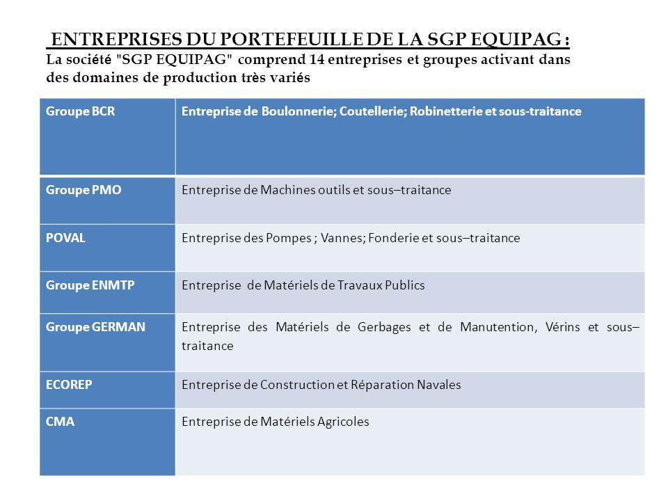 Groupe BCREntreprise de Boulonnerie; Coutellerie; Robinetterie et sous-traitance Groupe PMOEntreprise de Machines outils et sous–traitance POVALEntrep