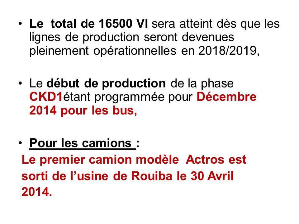 Le total de 16500 VI sera atteint dès que les lignes de production seront devenues pleinement opérationnelles en 2018/2019, Le début de production de
