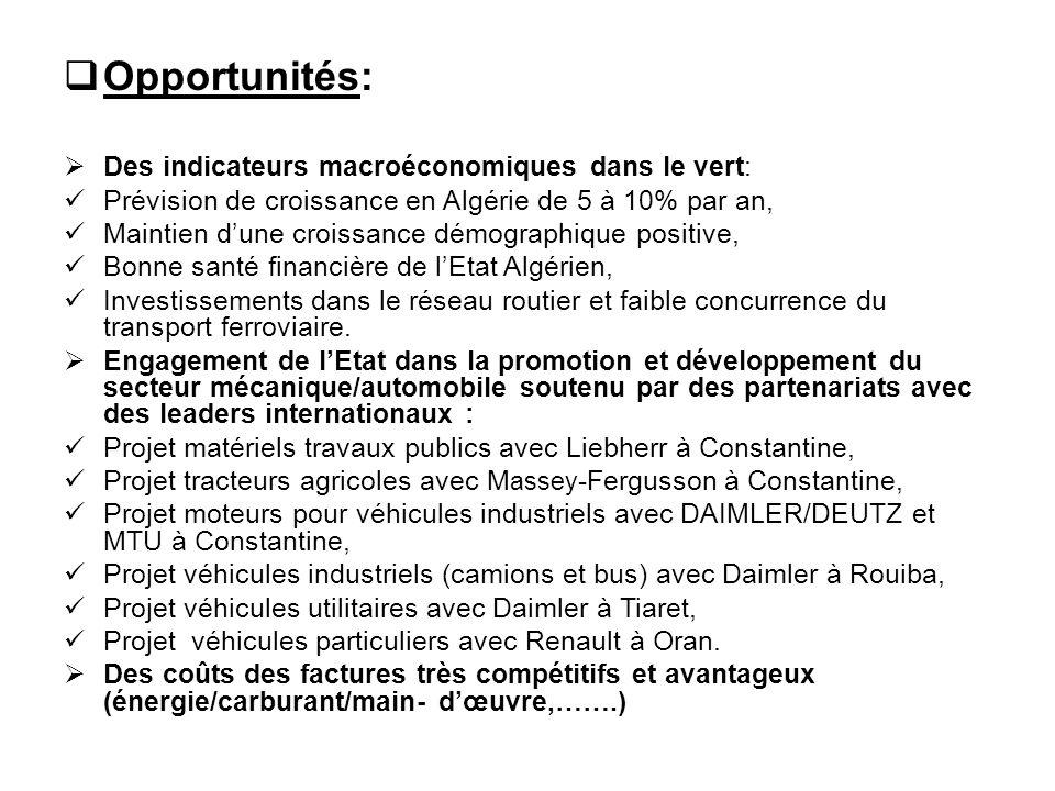  Opportunités:  Des indicateurs macroéconomiques dans le vert: Prévision de croissance en Algérie de 5 à 10% par an, Maintien d'une croissance démog