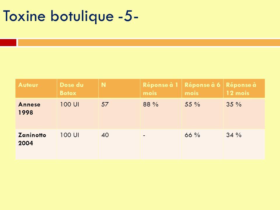 AuteurDose du Botox NRéponse à 1 mois Réponse à 6 mois Réponse à 12 mois Annese 1998 100 UI5788 %55 %35 % Zaninotto 2004 100 UI40-66 %34 % Toxine botu