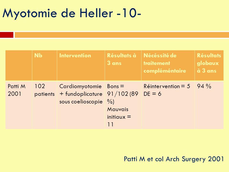 NbInterventionRésultats à 3 ans Nécéssité de traitement compléméntaire Résultats globaux à 3 ans Patti M 2001 102 patients Cardiomyotomie + fundoplica