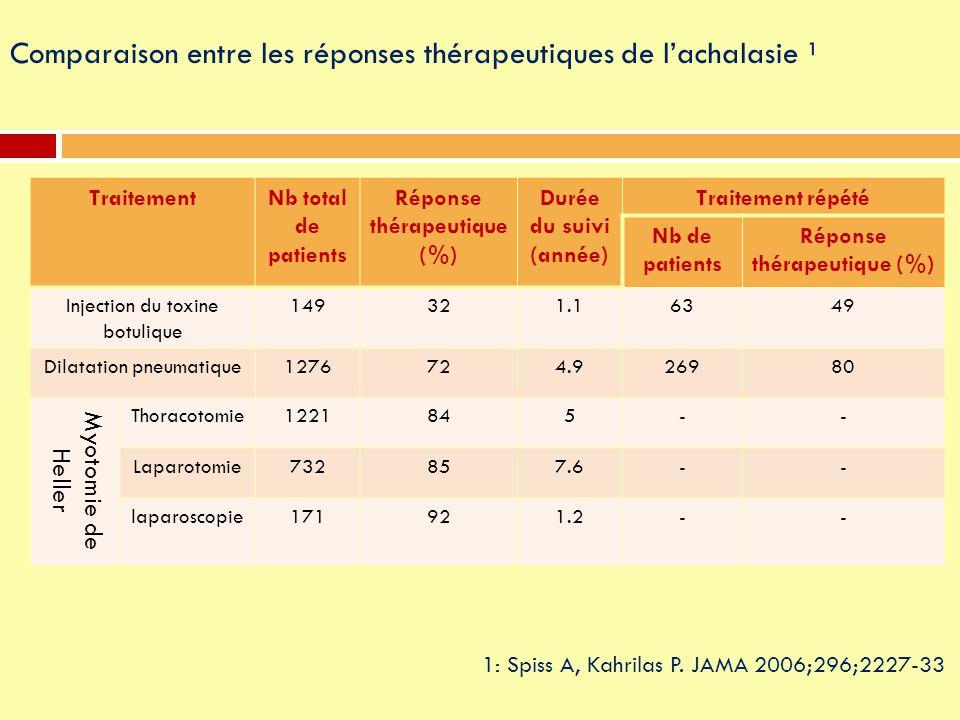Comparaison entre les réponses thérapeutiques de l'achalasie ¹ TraitementNb total de patients Réponse thérapeutique (%) Durée du suivi (année) Traitem