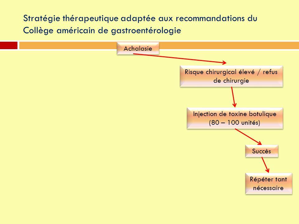 Stratégie thérapeutique adaptée aux recommandations du Collège américain de gastroentérologie Achalasie Risque chirurgical élevé / refus de chirurgie