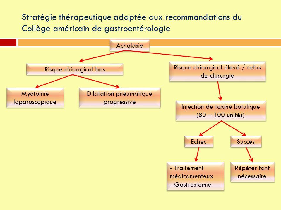 Stratégie thérapeutique adaptée aux recommandations du Collège américain de gastroentérologie Achalasie Myotomie laparoscopique Risque chirurgical bas