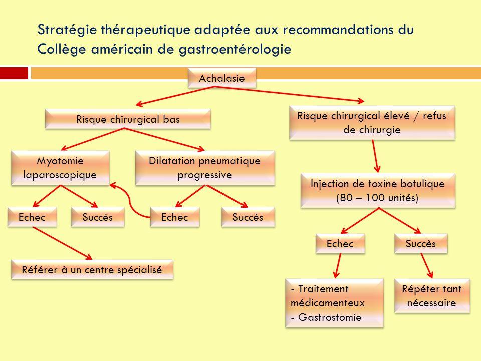 Stratégie thérapeutique adaptée aux recommandations du Collège américain de gastroentérologie Achalasie Référer à un centre spécialisé Risque chirurgi