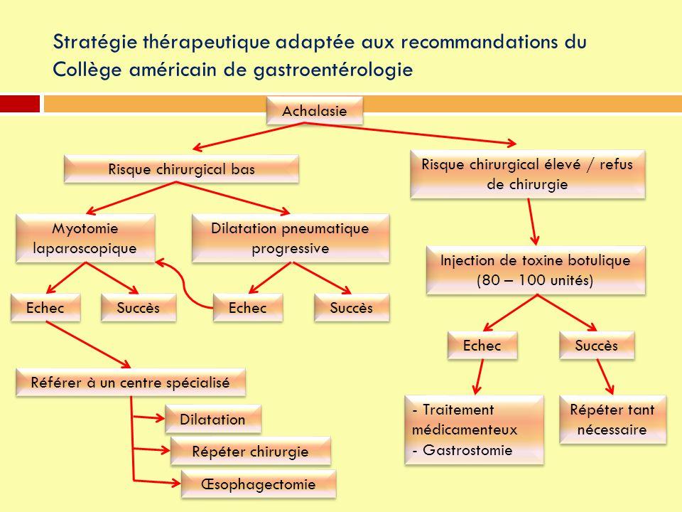 Stratégie thérapeutique adaptée aux recommandations du Collège américain de gastroentérologie Achalasie Dilatation Référer à un centre spécialisé Eche