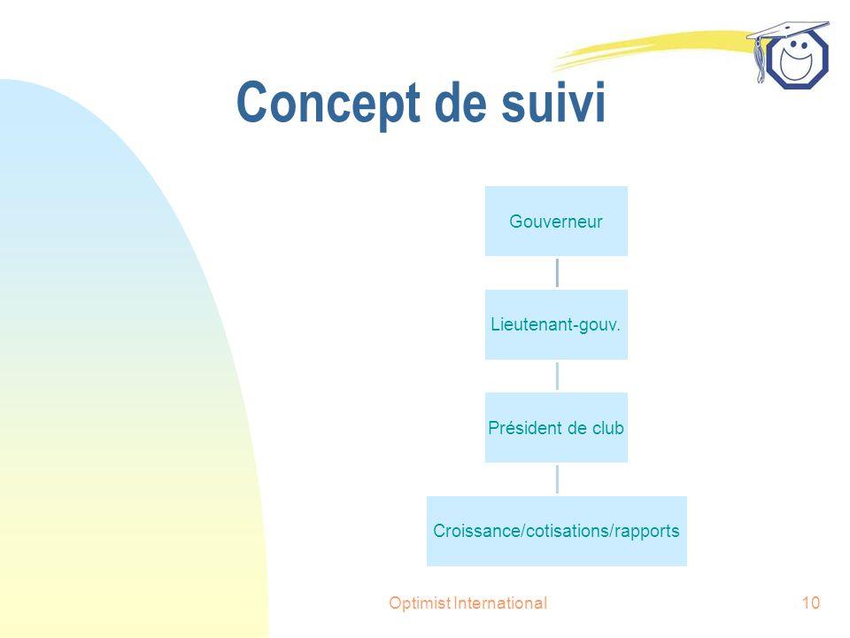Optimist International10 Concept de suivi Gouverneur Lieutenant-gouv.