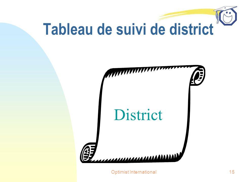 Optimist International15 Tableau de suivi de district District