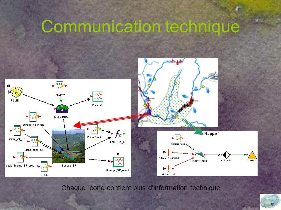 Communication technique Chaque icone contient plus d'information technique