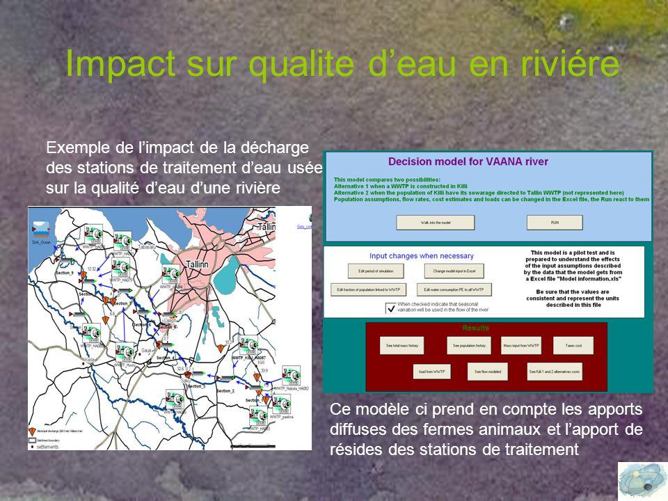 Impact sur qualite d'eau en riviére Exemple de l'impact de la décharge des stations de traitement d'eau usée sur la qualité d'eau d'une rivière Ce modèle ci prend en compte les apports diffuses des fermes animaux et l'apport de résides des stations de traitement