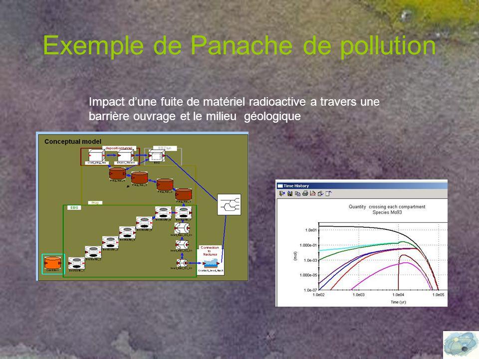 Exemple de Panache de pollution Impact d'une fuite de matériel radioactive a travers une barrière ouvrage et le milieu géologique