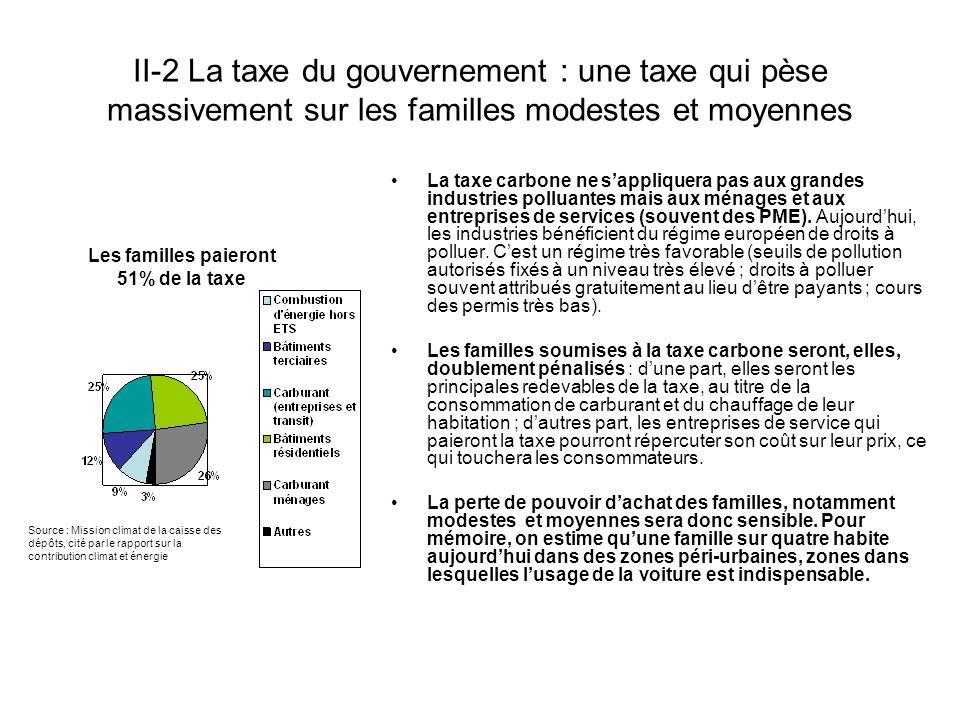 II-2 La taxe du gouvernement : une taxe qui pèse massivement sur les familles modestes et moyennes La taxe carbone ne s'appliquera pas aux grandes industries polluantes mais aux ménages et aux entreprises de services (souvent des PME).