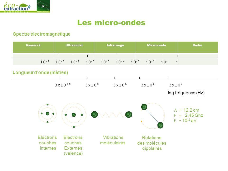 Les micro-ondes log fréquence (Hz) Spectre électromagnétique 3x10 10 3x10 8 3x10 6 3x10 4 3x10 2 Longueur d'onde (mètres) Rotations des molécules dipolaires Vibrations moléculaires Electrons couches Externes (valence) Electrons couches internes  = 12,2 cm F = 2,45 Ghz E = 10- 5 eV Rayons XUltravioletInfrarougeMicro-ondeRadio 10 -9 10 -8 10 -7 10 -6 10 -5 10 -4 10 -3 10 -2 10 -1 1