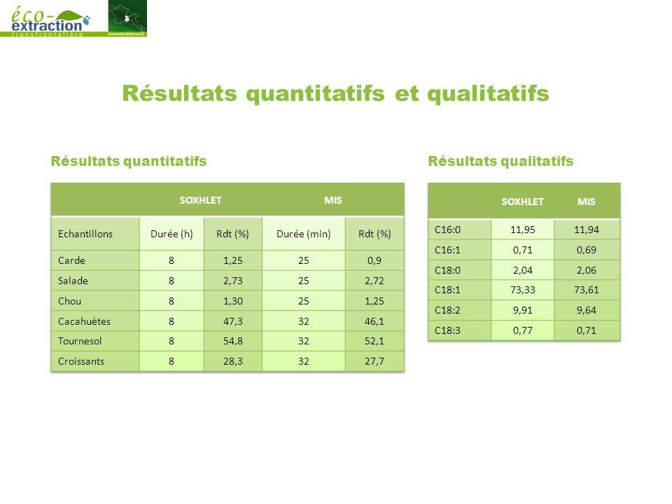 Résultats quantitatifs et qualitatifs Résultats quantitatifsRésultats qualitatifs