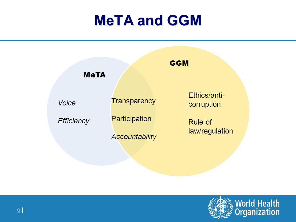 10 | About MeTA 7 countries: –Ghana, Jordan, Kyrgyzstan, Peru, Philippines, Uganda and Zambia.