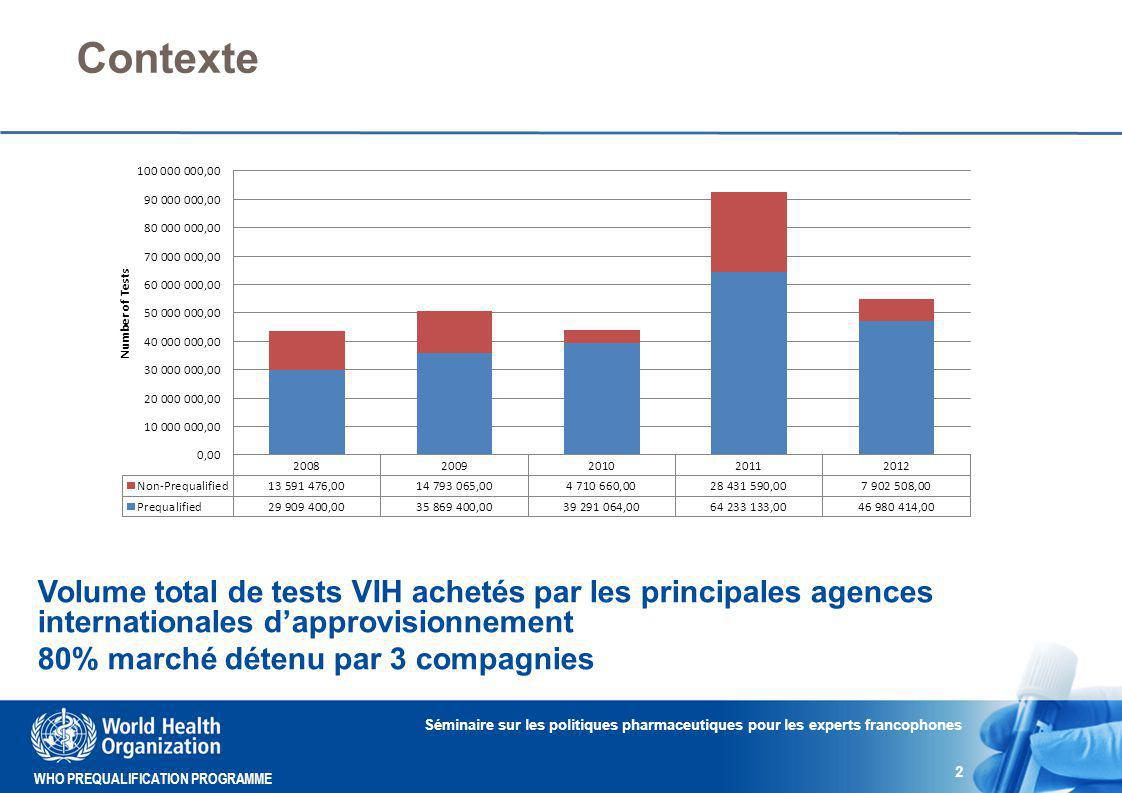 WHO PREQUALIFICATION PROGRAMME Contexte Séminaire sur les politiques pharmaceutiques pour les experts francophones 2 Volume total de tests VIH achetés par les principales agences internationales d'approvisionnement 80% marché détenu par 3 compagnies