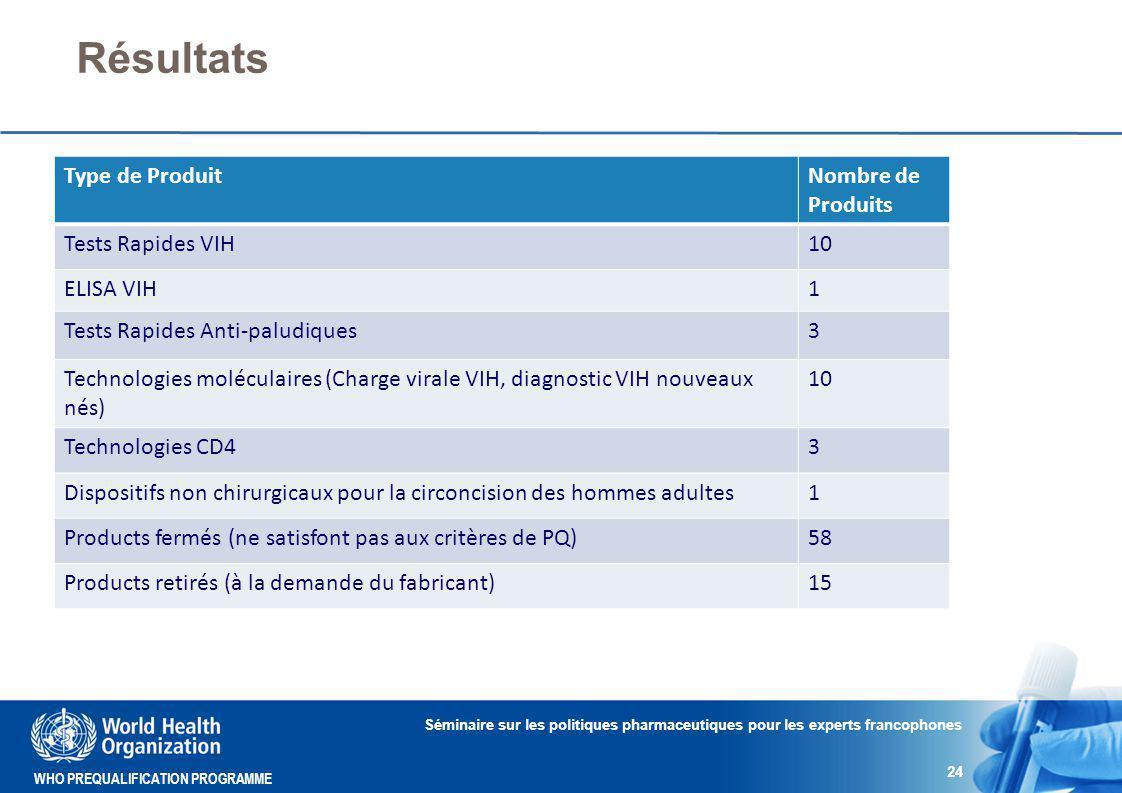 WHO PREQUALIFICATION PROGRAMME Résultats Séminaire sur les politiques pharmaceutiques pour les experts francophones 24 Type de ProduitNombre de Produits Tests Rapides VIH10 ELISA VIH1 Tests Rapides Anti-paludiques3 Technologies moléculaires (Charge virale VIH, diagnostic VIH nouveaux nés) 10 Technologies CD43 Dispositifs non chirurgicaux pour la circoncision des hommes adultes1 Products fermés (ne satisfont pas aux critères de PQ)58 Products retirés (à la demande du fabricant)15