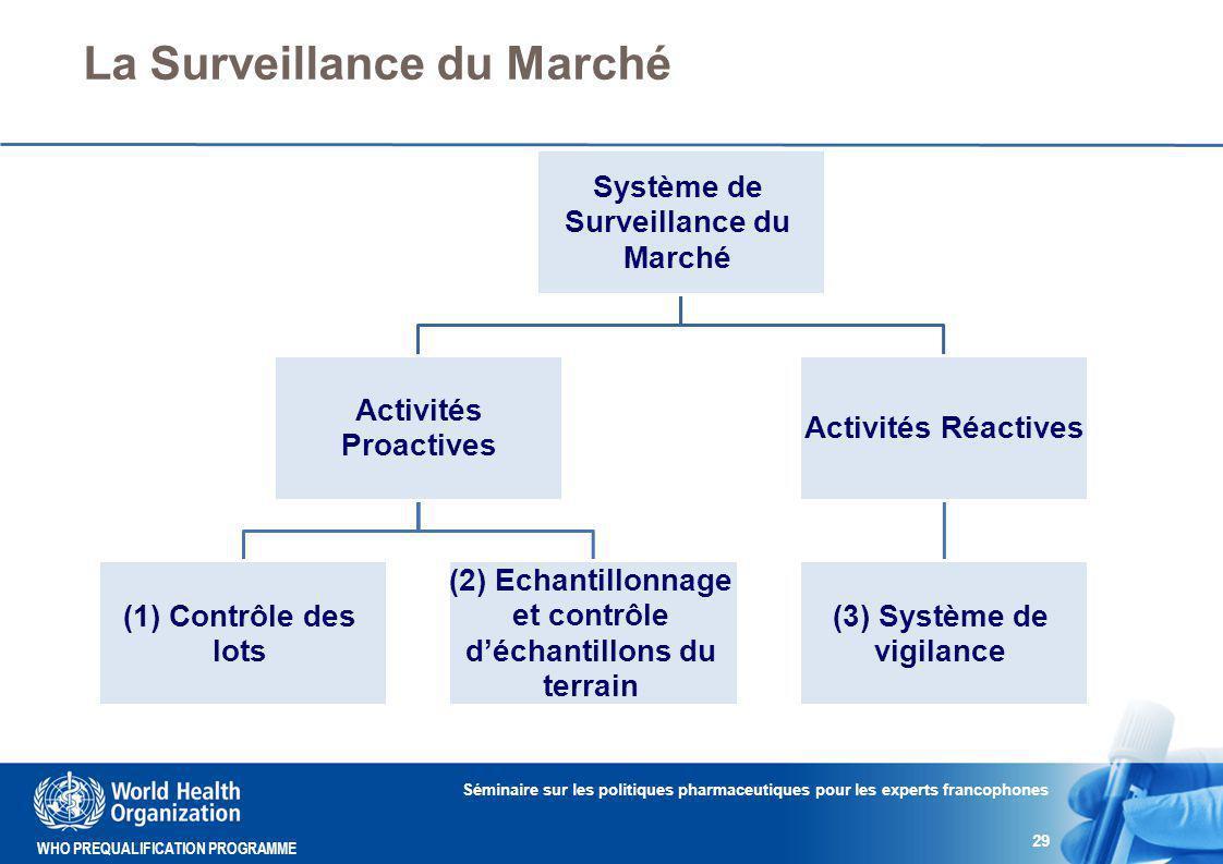 WHO PREQUALIFICATION PROGRAMME La Surveillance du Marché Séminaire sur les politiques pharmaceutiques pour les experts francophones 29 Système de Surveillance du Marché Activités Proactives (1) Contrôle des lots (2) Echantillonnage et contrôle d'échantillons du terrain Activités Réactives (3) Système de vigilance