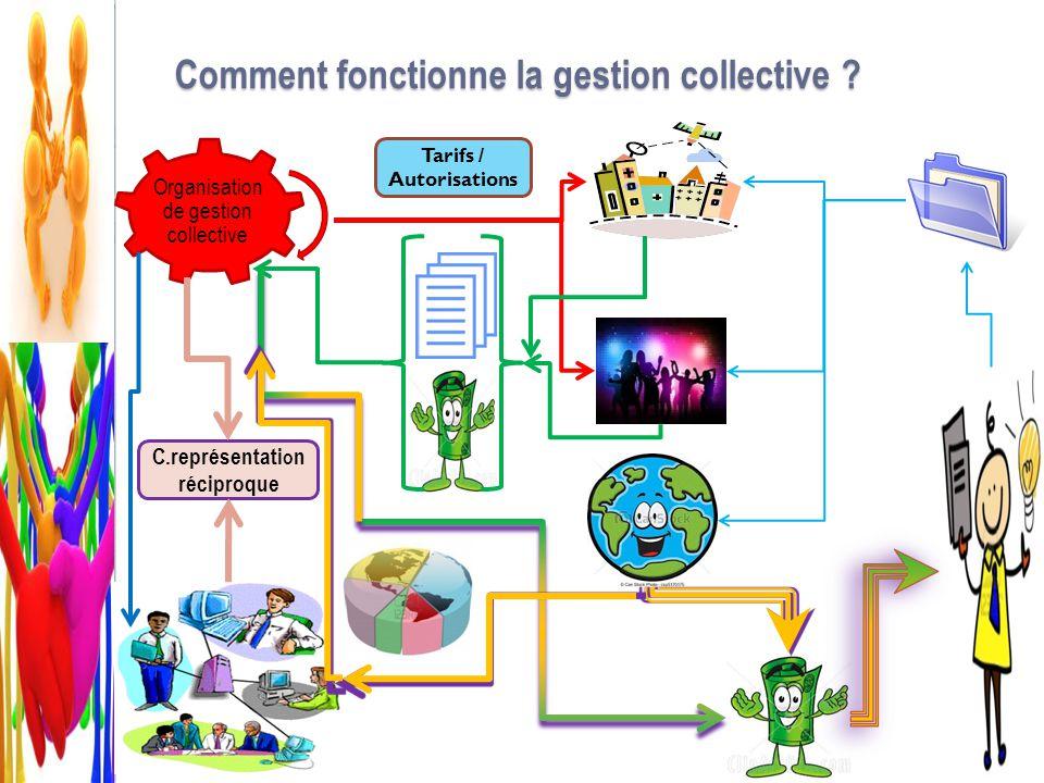 Comment fonctionne la gestion collective ? Organisation de gestion collective C.représentati o n réciproque Tarifs / Autorisations