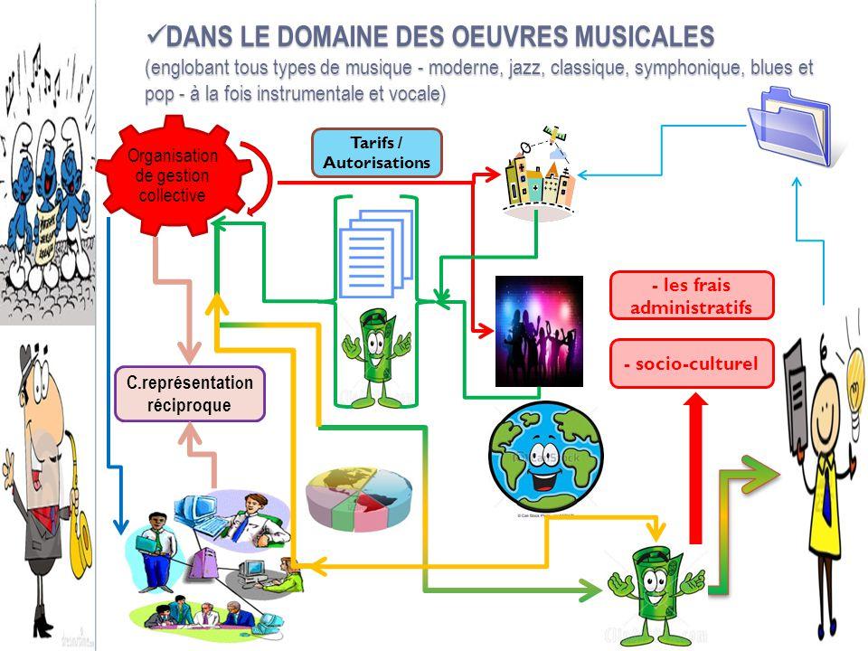 DANS LE DOMAINE DES OEUVRES MUSICALES (englobant tous types de musique - moderne, jazz, classique, symphonique, blues et pop - à la fois instrumentale