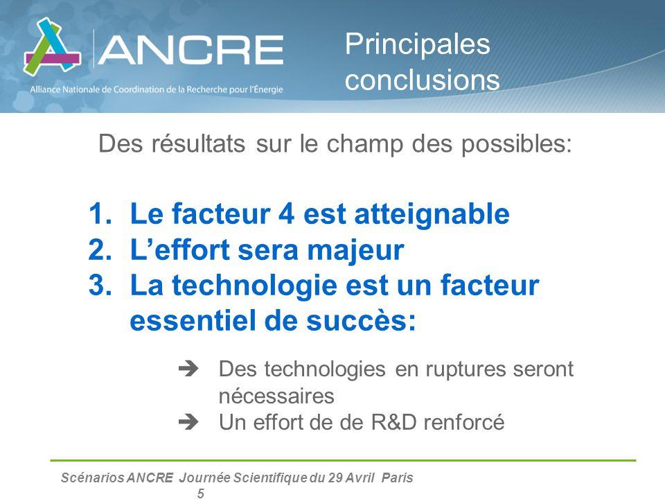 Scénarios ANCRE Journée Scientifique du 29 Avril Paris 5 Des résultats sur le champ des possibles:  Des technologies en ruptures seront nécessaires 